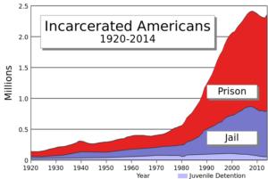 US Prison/Slave Labor